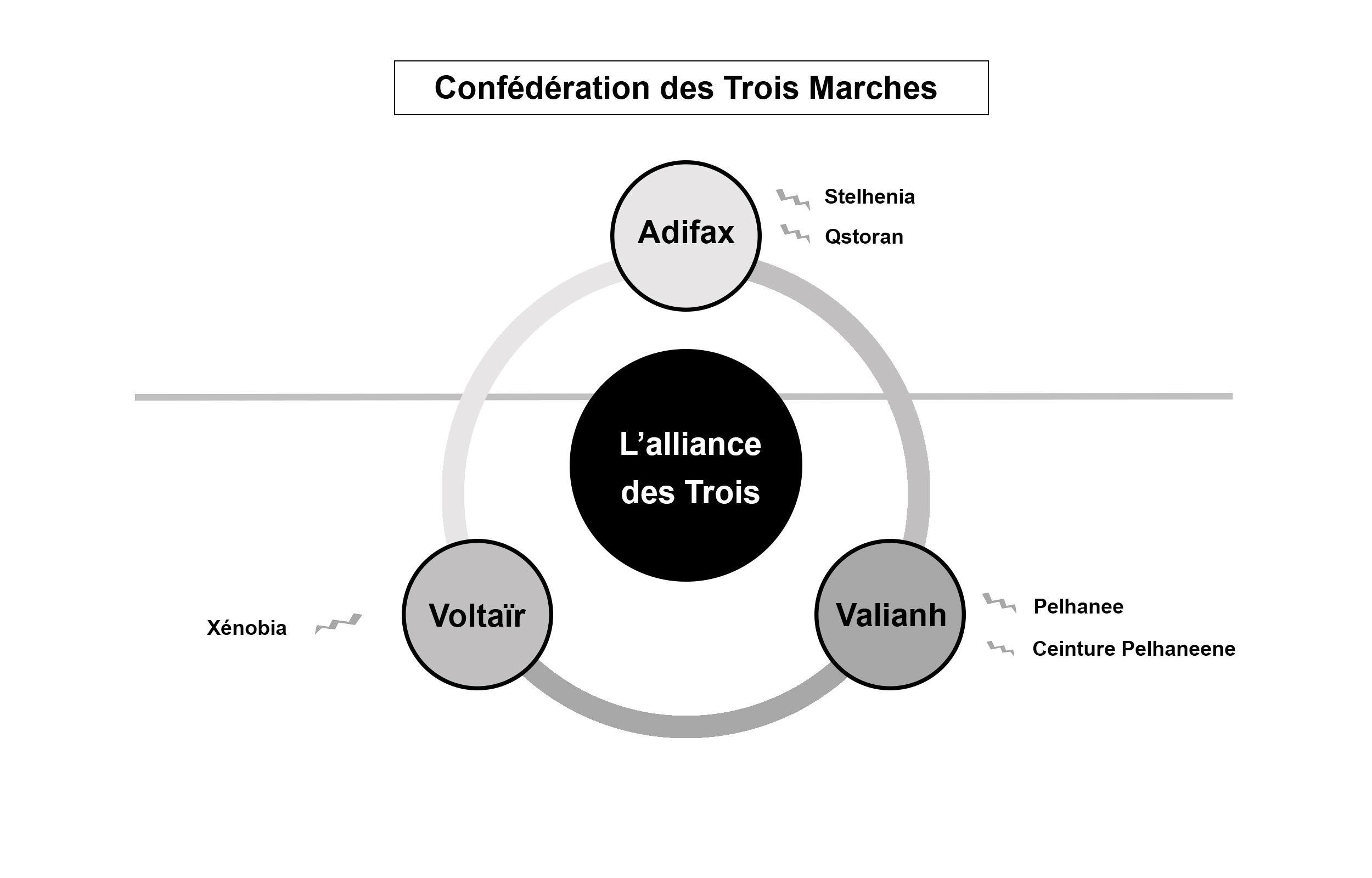 Confédération des Trois Marches, Teralhen