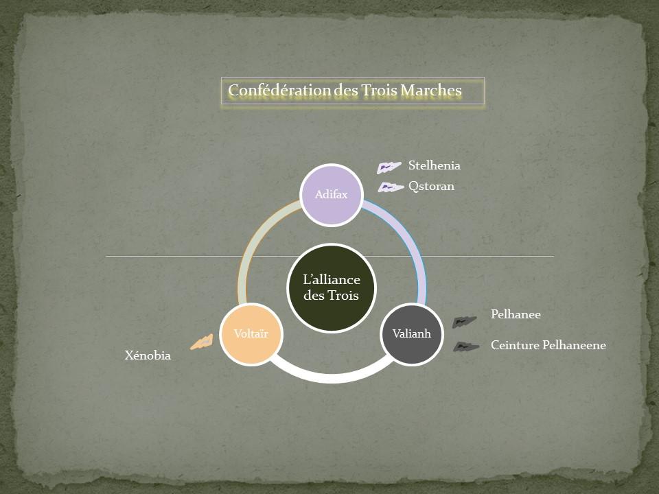 Organisation des Trois Marches